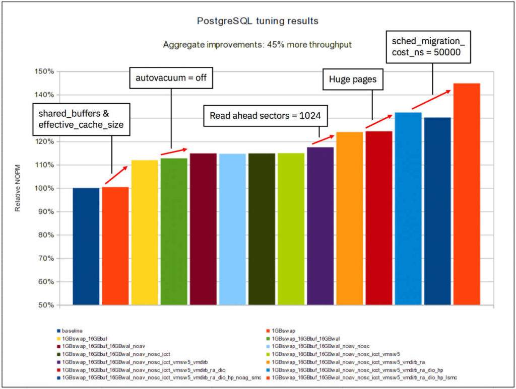 Summary of PostgreSQL tuning effort